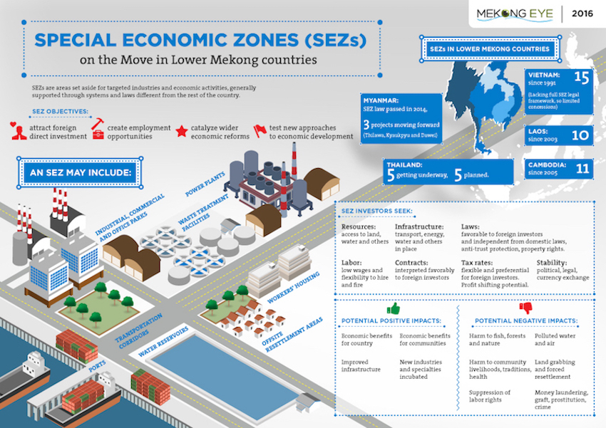 Thailand's Special Economic Zones (SEZ) And New Opportunity Connected